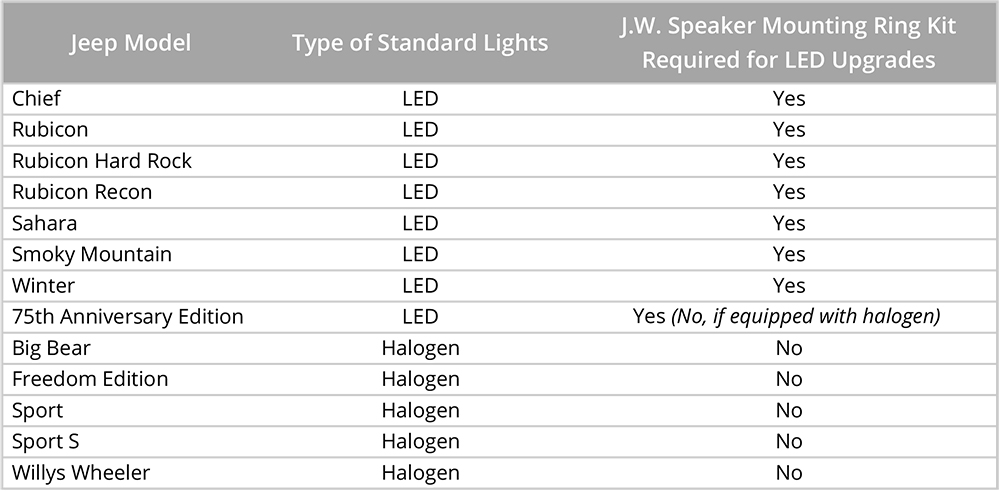 Application Table for 2017-18 Jeep JK LED Headlight Upgrades